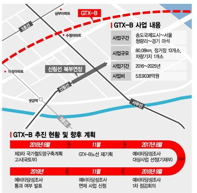 서울시가 지난 2월20일 '제2차 서울시 도시철도망 구축계획'을 통해 발표한 보도자료에 첨부된 GTX-B 노선 이미지.