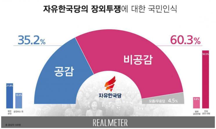 한국당 장외투쟁 국민 인식…비공감 60.3% vs 공감 35.2%