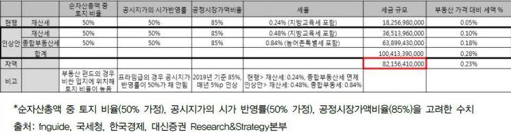 """정부 사모펀드 과세 시행령 개정예고…""""부동산펀드 수익률 최대 0.46%P↓"""""""