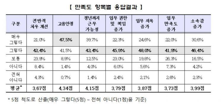 자료 : 고용노동부