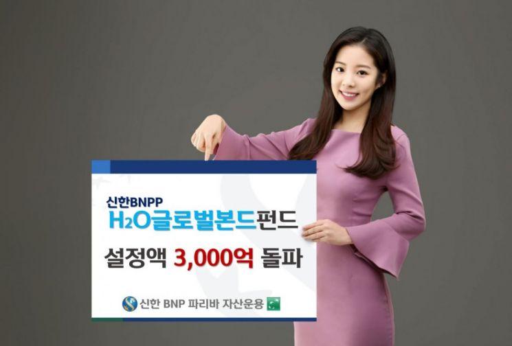 신한BNPP운용, 'H2O글로벌본드펀드' 최근 한달 2000억 모아…설정액 3000억 돌파
