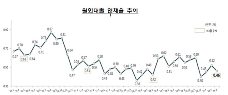3월 은행 연체율 0.46%…'기업·가계 연체율 모두 개선'