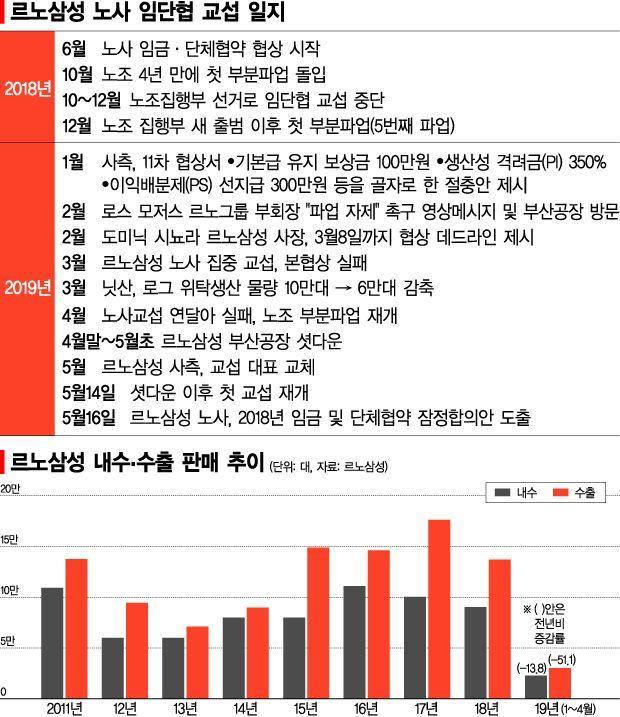 '11개월 진통' 르노삼성 임단협 잠정합의…신뢰 회복 과제 남아