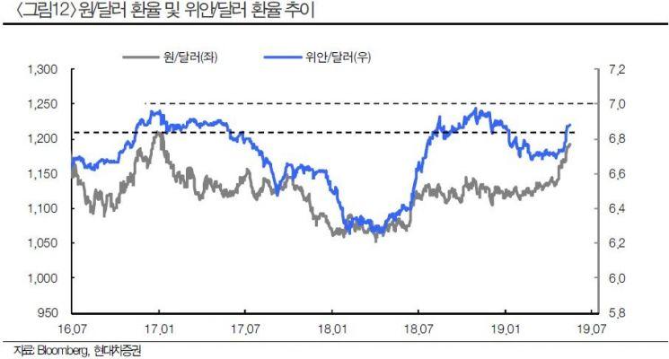 """""""환율 1200원선에서 진정"""""""