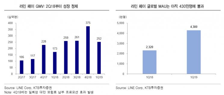 """라인, 300억엔 규모 캠페인 승부수… """"단기비용 증가, 방향성 긍정적"""""""