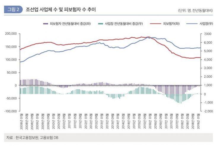 자료 : 한국고용정보원