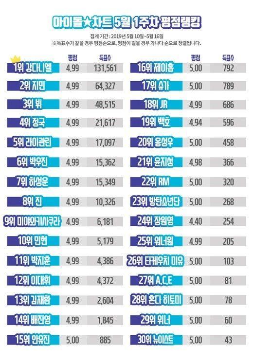 아이돌차트 5월 1주차 평점랭킹 / 사진 = 아이돌차트 제공