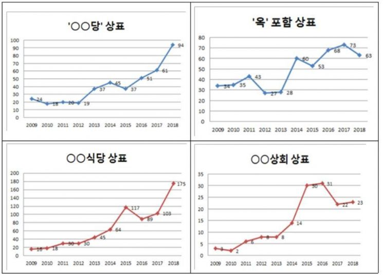 2009년~2018년 복고 상표출원 추이 그래프. 특허청 제공