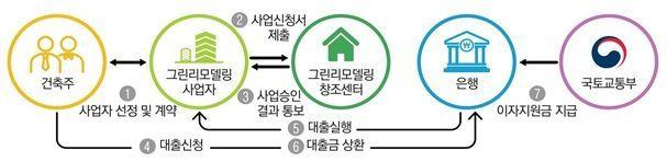 ▲그린리모델링 이자 지원사업 절차도(자료: 국토교통부)