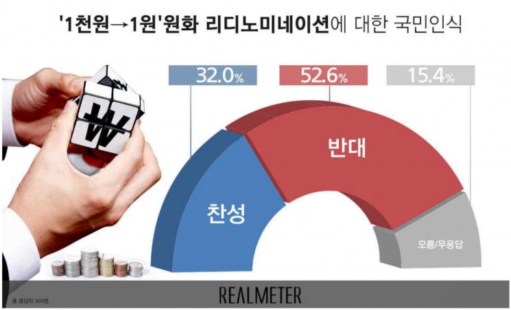1000원→1원 리디노미네이션, 반대 52.6% vs 찬성 32.0%