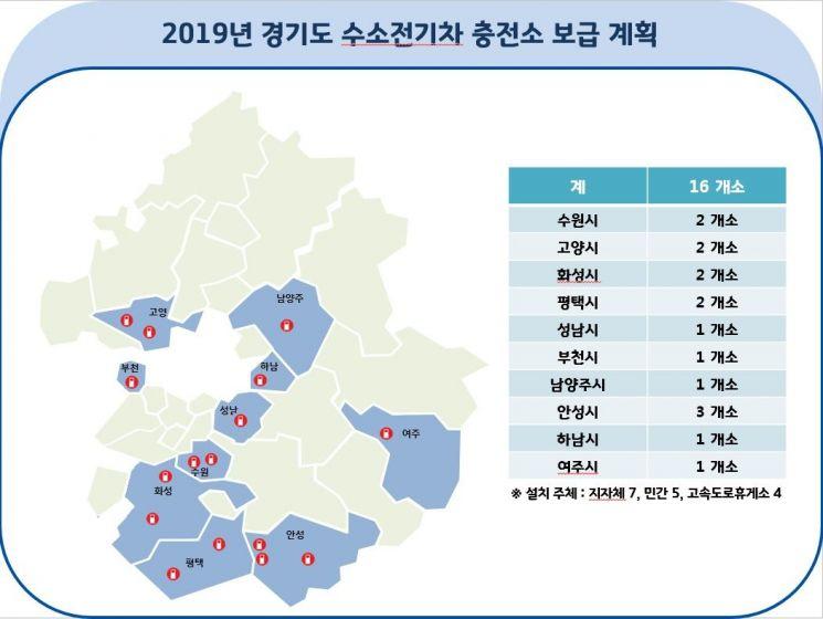 경기도 '수소차 충전소' 16곳으로 늘어난다
