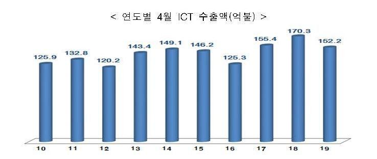 ICT 수출 6개월째 감소…4월 152억 달러·10.6%↓