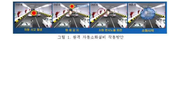 구룡터널에서 첫 원격자동소화 훈련…서울시 20개 터널로 확대 예정