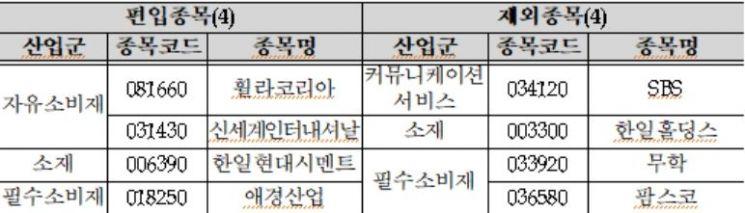 KOSPI 200 정기변경 결과. 자료/거래소