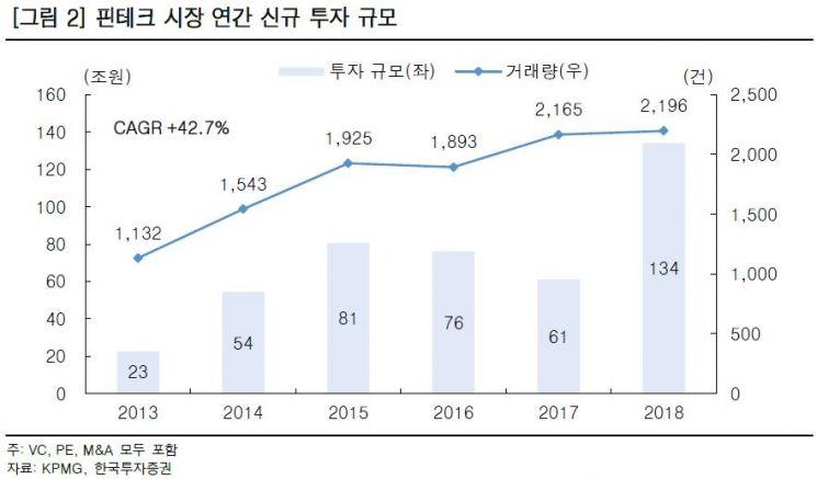 """""""핀테크 투자금 134조원 시대…정부도 변했다"""""""