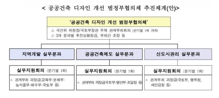 국가건축정책위·국토부, '공공건축 디자인 개선 범정부협의체' 발족