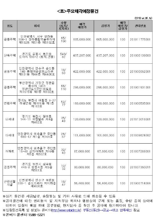 캠코, 938억원 규모 공매
