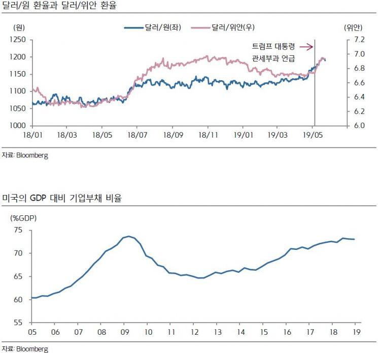 """""""5월 기준금리인하 소수의견 염두에 둬야"""""""