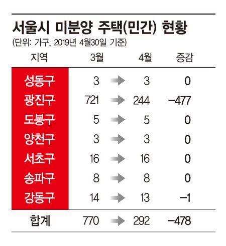 '입주 폭탄' 강동구, 올해 서울 최대 낙폭