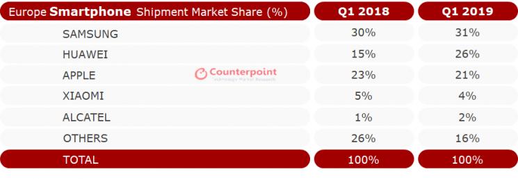 유럽 삼성·화웨이 격차 15%→5% 줄었지만...