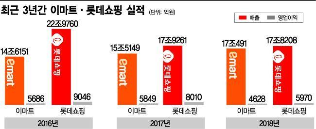 """위기의 대형마트…불황에 규제까지 """"대안이 안보인다""""(종합)"""