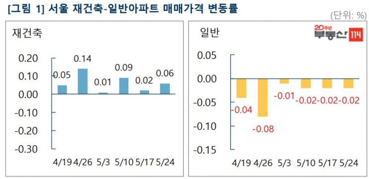"""서울 재건축 6주 연속 상승…""""시장 추세전환 동력은 부족"""""""