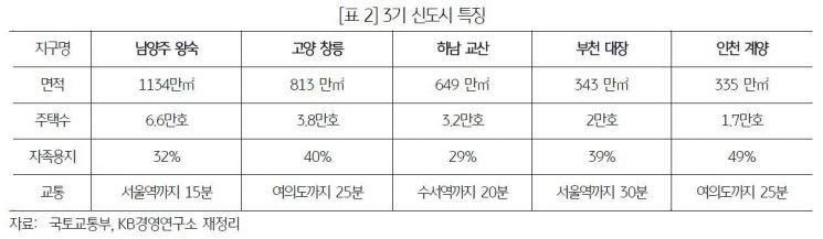 """KB """"3기 신도시, 강남·'마용성' 잡기엔 한계"""""""