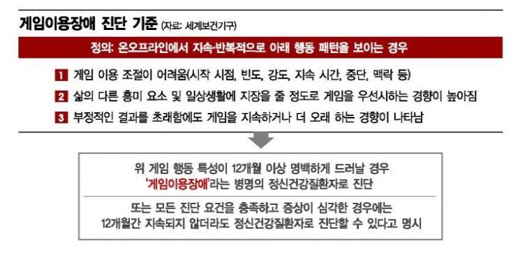 """'게임장애' 정식 질병됐지만…도입 """"한다 vs 막는다"""" 2라운드 조짐"""