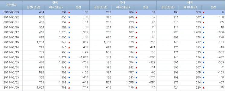 [일일펀드동향]韓채권형 3일간 4500억원 순유입