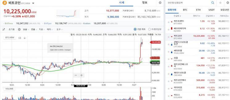 [비트코인 지금]1년만 1000만원 돌파…해외선 8500달러 '사뿐'