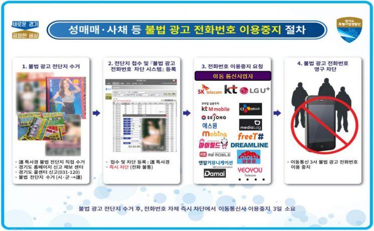 경기도 '사채·성매매 불법전단' 씨 말린다…37개 별정통신사와 협약