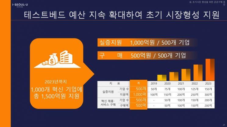 서울시 '테스트베드 서울' 선언…23년까지 1500억원 투입
