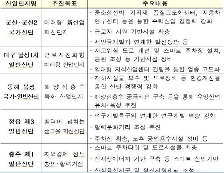 국토부, 산자부 손잡고 군산·대구 등 5개 노후산단 지원