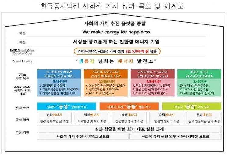 동서발전, 2022년까지 2조5000억원 '사회적 가치' 창출