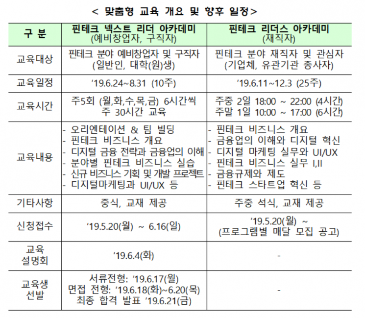 '핀테크 맞춤형 성장지원 프로그램' 운영…'예비·초보 창업자 무료 지원'