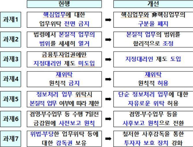 자료제공=금융위원회