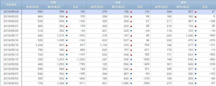 [일일펀드동향]韓채권형 4일간 5500억원 순유입