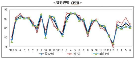 올 6월 '中企건강도지수' 하락…'설비투자' 감소
