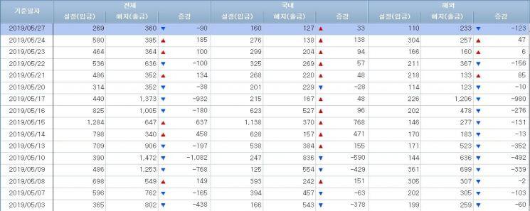[일일펀드동향]韓채권형 5일간 7000억원 순유입