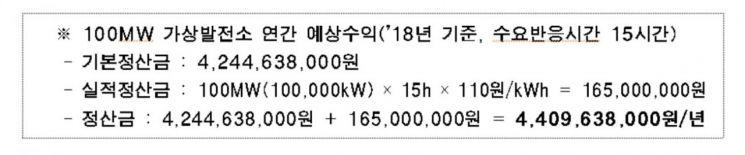 서울시 '가상발전소' 2025년까지 100㎿급…연간 44억원 절약