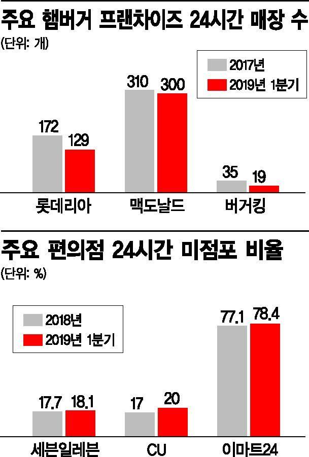 사라지는 韓 불야성 밤문화…24시간 매장 없어진다