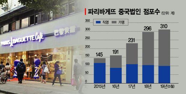 """허영인 회장, 중국시장 '독자생존'…""""파리바게뜨 가맹사업 날개 달았다""""(종합)"""