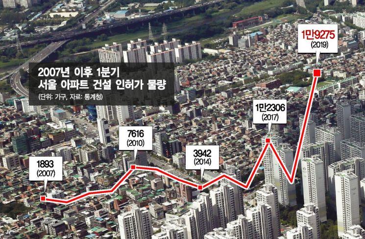 1분기 2만가구…서울 아파트 인허가 역대 최대 속내