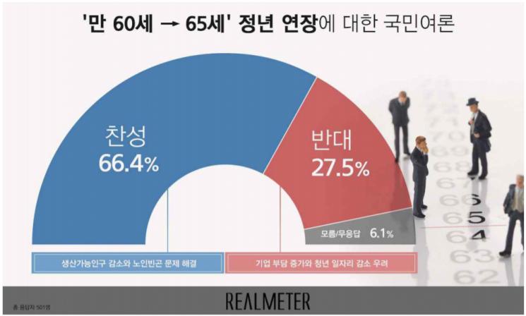 정년 '만 60세→65세' 연장…찬성 66.4% vs 반대 27.5%