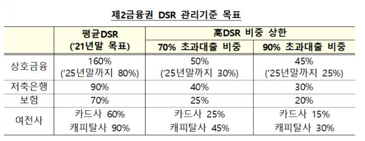 DSR로 2금융권 대출감소 불가피...DSR이 뭐길래?