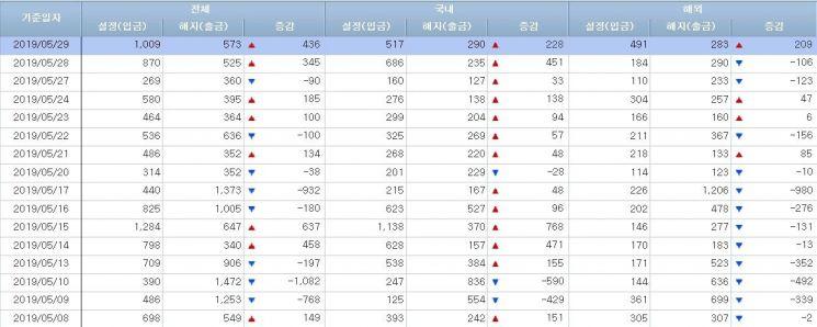 [일일펀드동향]韓주식형 7일간 1000억원 순유입