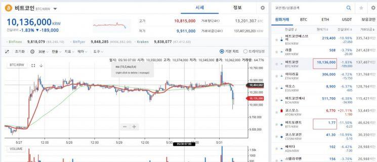 [비트코인 지금]해외서 1000만원 반납…국내 1010만원·해외 980만원