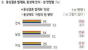 [한국갤럽] 민주 39% vs 한국 22%…지지율 격차 17%p로 확대(종합)