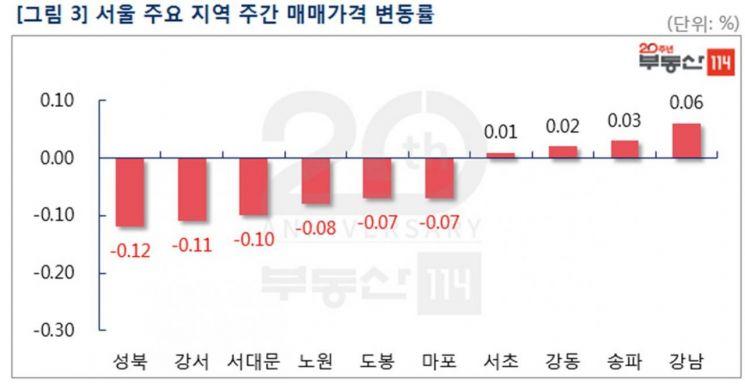 """""""강남4구 아파트값, 31주 만에 일제히 상승"""""""