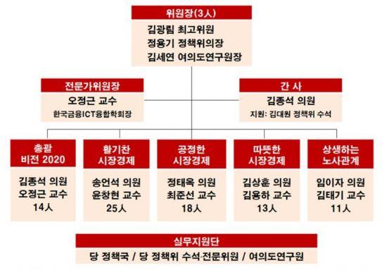 한국당, 경제대전환委 구성…김광림·김세연·정용기 '3톱'